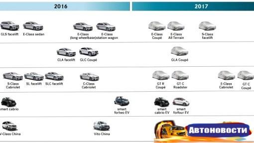 В ближайший год Mercedes выпустит 11 новых моделей - «Автоновости»