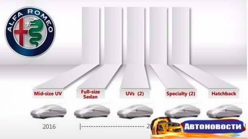 Alfa Romeo готовится выпустить 6 новинок до 2020 года - «Автоновости»